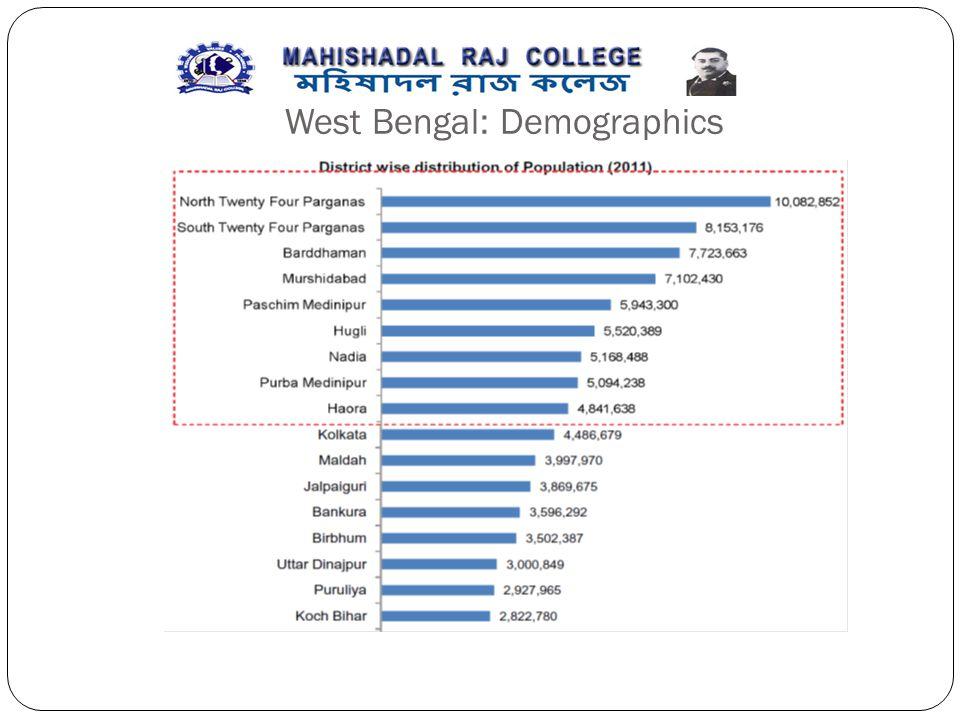 West Bengal: Demographics