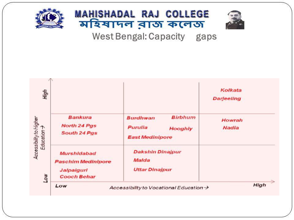 West Bengal: Capacity gaps