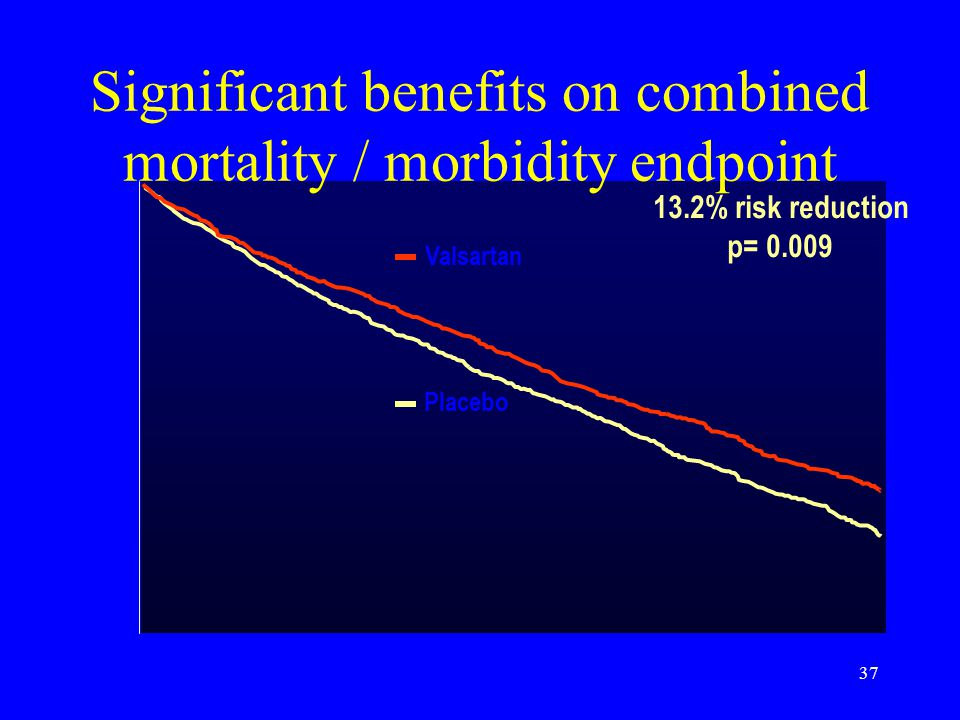 37 1.0 0.9 0.8 0.6 13.2% risk reduction p= 0.009 Significant benefits on combined mortality / morbidity endpoint 0 Event-free probability Placebo Vals