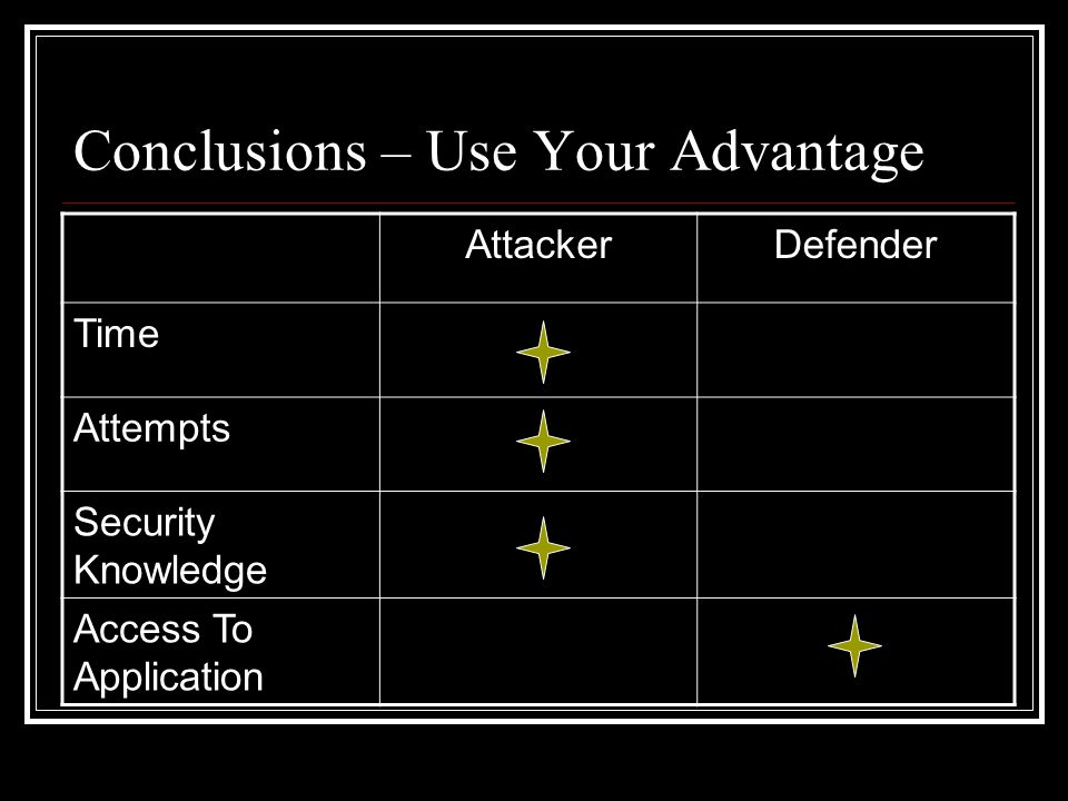 Conclusions – Use Your Advantage AttackerDefender Time Attempts Security Knowledge Access To Application