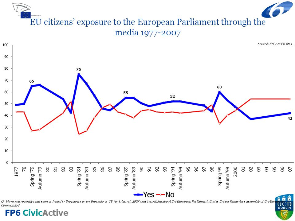 EU citizens' exposure to the European Parliament through the media 1977-2007