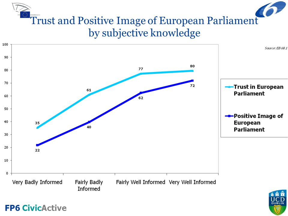 FP6 CivicActive Trust and Positive Image of European Parliament by subjective knowledge