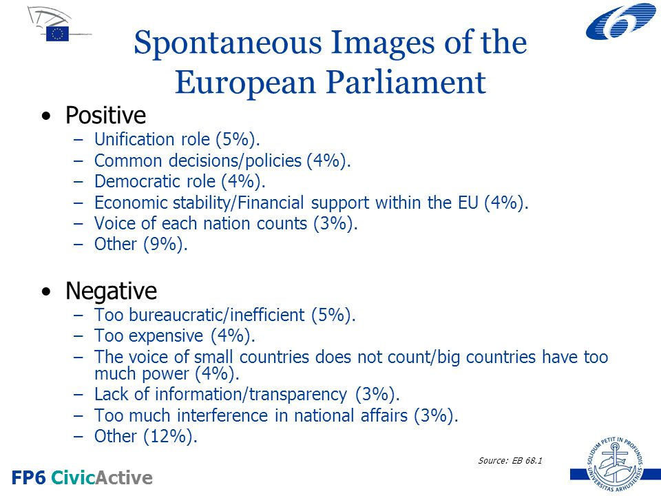 FP6 CivicActive Spontaneous Images of the European Parliament Positive –Unification role (5%).