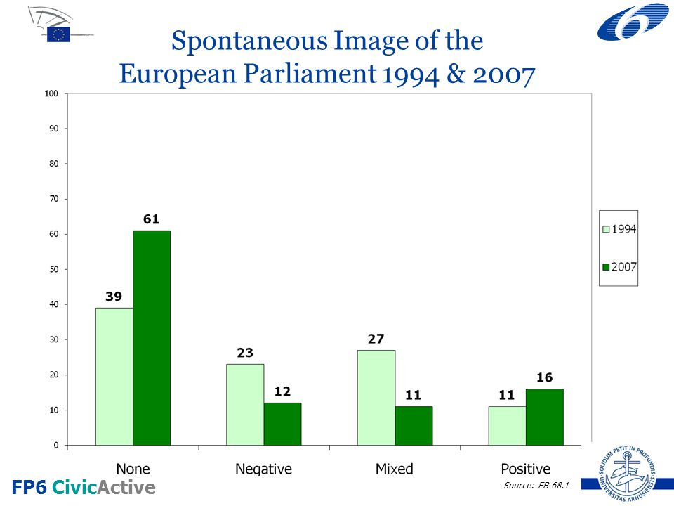 FP6 CivicActive Spontaneous Image of the European Parliament 1994 & 2007 Source: EB 68.1