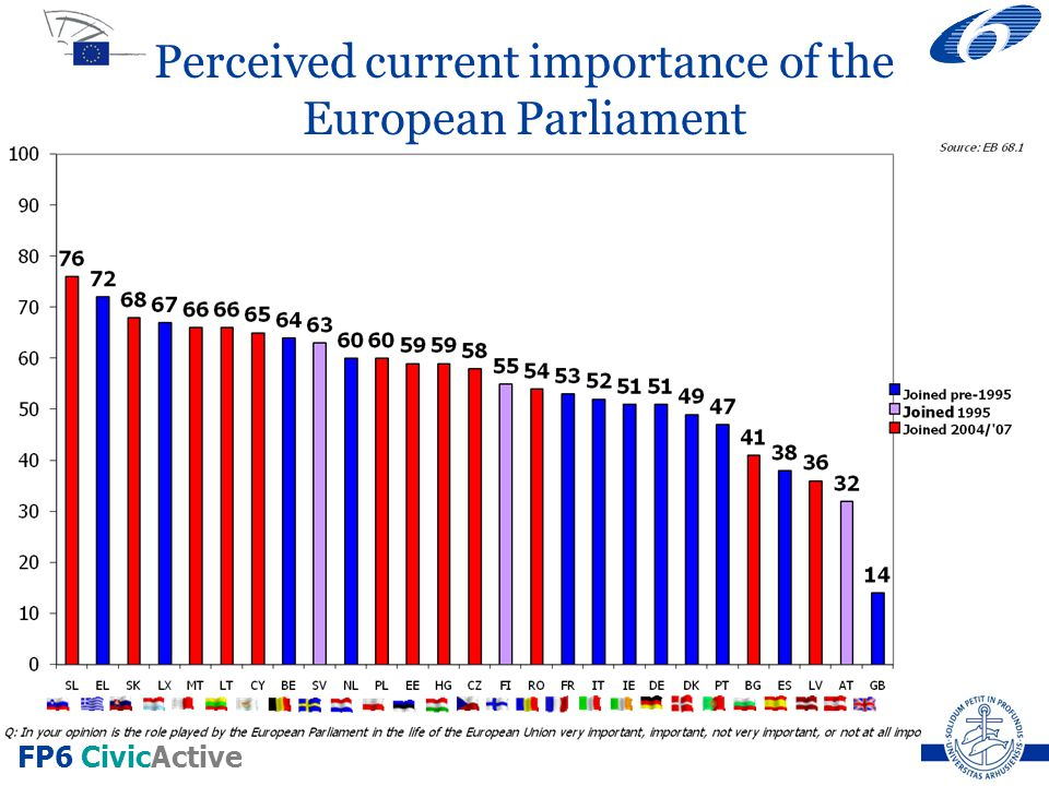 FP6 CivicActive Perceived current importance of the European Parliament