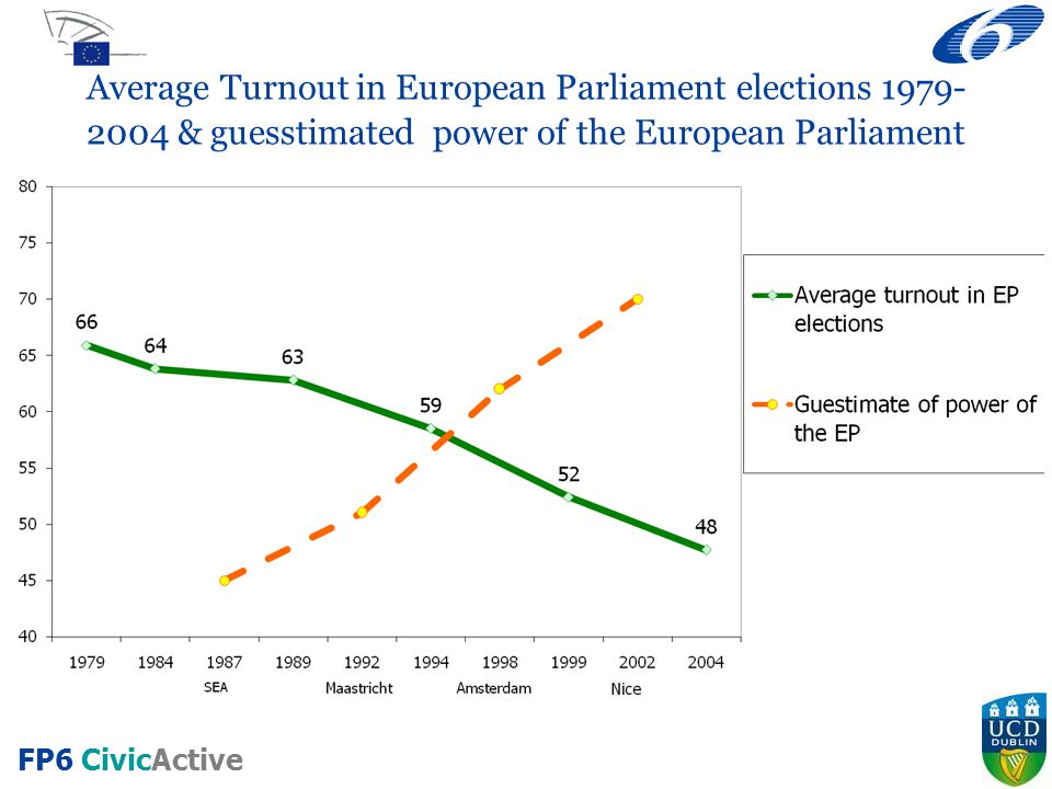 Average Turnout in European Parliament elections 1979- 2004 & guesstimated power of the European Parliament
