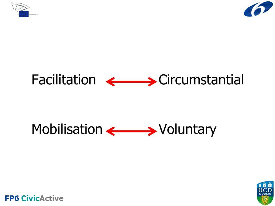 FP6 CivicActive Facilitation Circumstantial MobilisationVoluntary