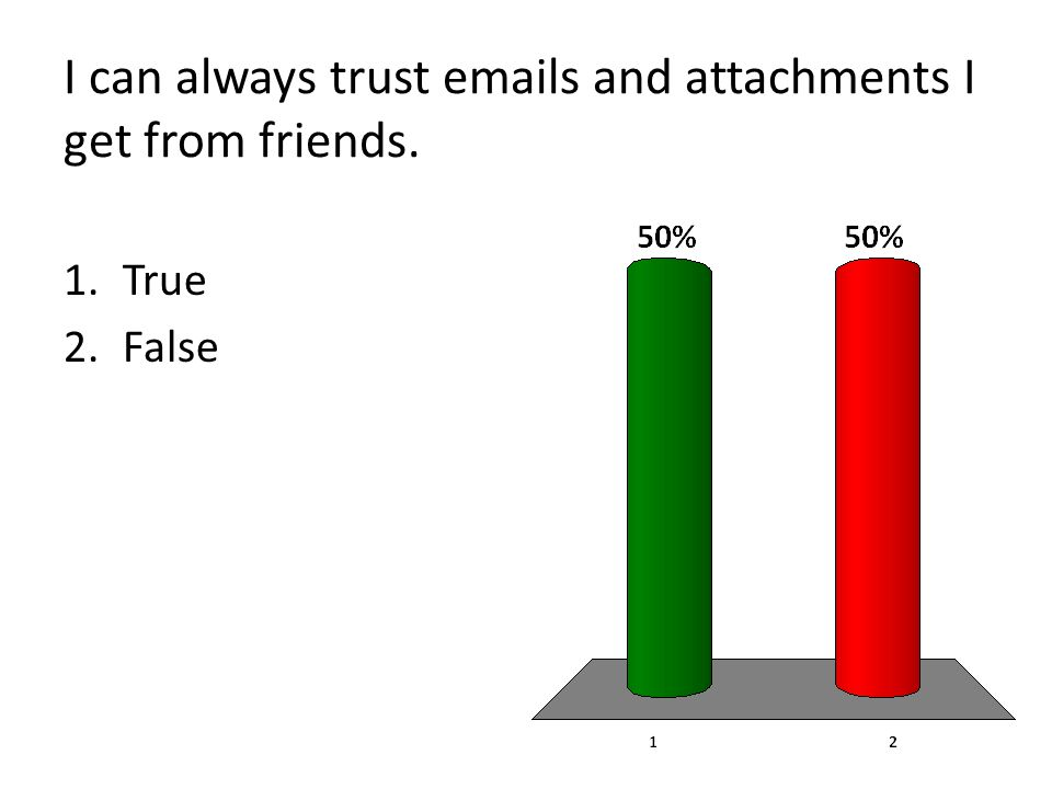 I can always trust emails and attachments I get from friends. 1.True 2.False