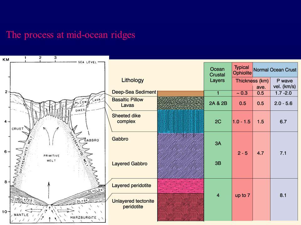 The process at mid-ocean ridges