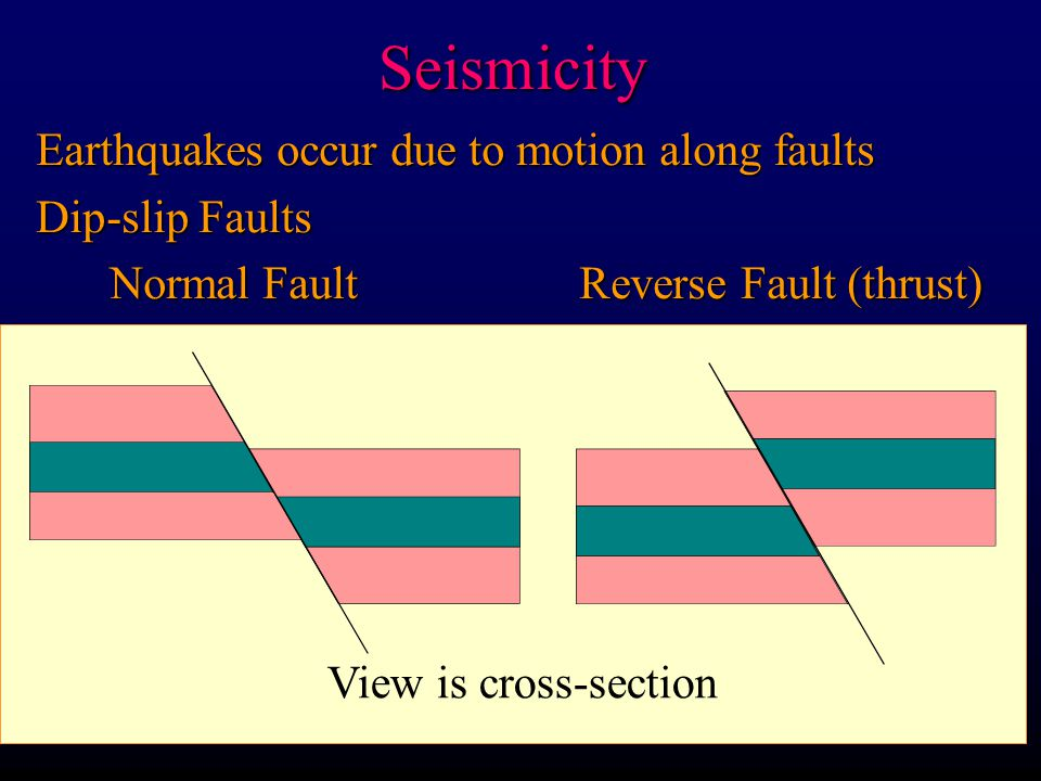 Seismicity Earthquakes occur due to motion along faults Dip-slip Faults Normal Fault Reverse Fault (thrust) Normal Fault Reverse Fault (thrust) View is cross-section