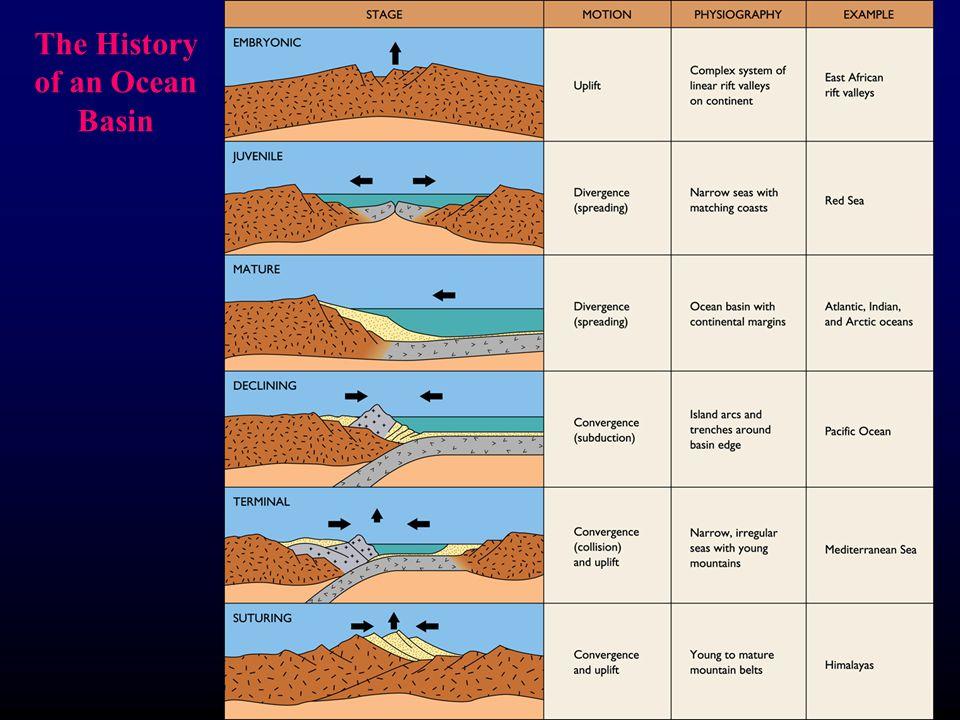 The History of an Ocean Basin