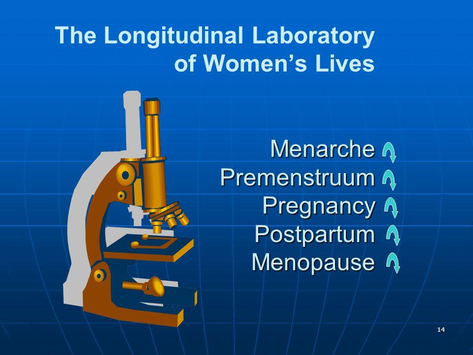 14 Menarche Premenstruum Pregnancy Postpartum Menopause The Longitudinal Laboratory of Women's Lives Menarche Premenstruum Pregnancy Postpartum Menopa