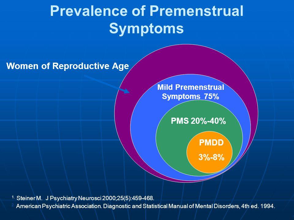 Prevalence of Premenstrual Symptoms Women of Reproductive Age Mild Premenstrual Symptoms 75% PMS 20%-40% PMDD 3%-8% 1. Steiner M. J Psychiatry Neurosc