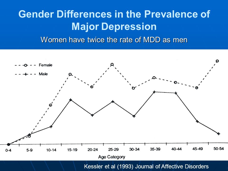 4 Gender Differences in the Prevalence of Major Depression Women have twice the rate of MDD as men Kessler et al (1993) Journal of Affective Disorders