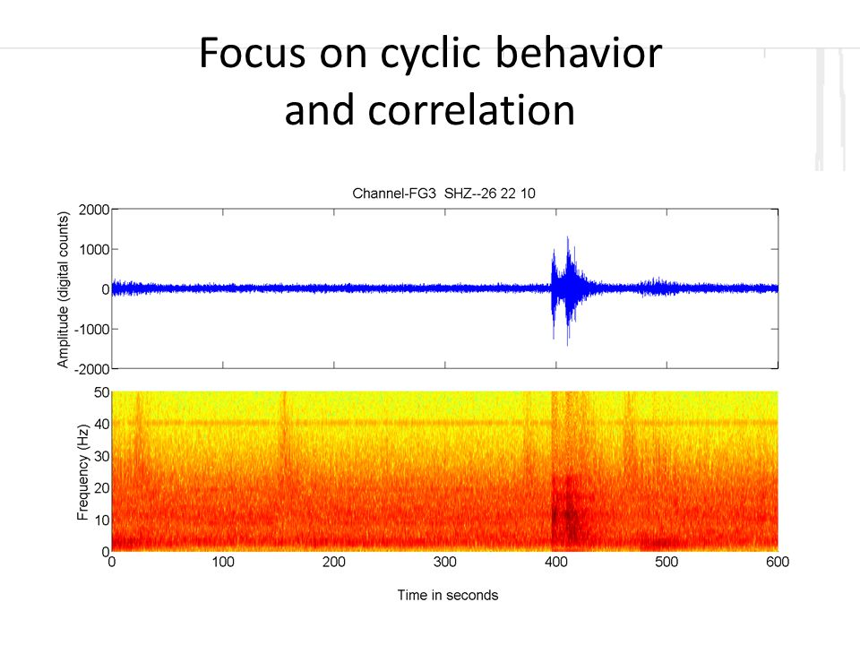 Focus on cyclic behavior and correlation