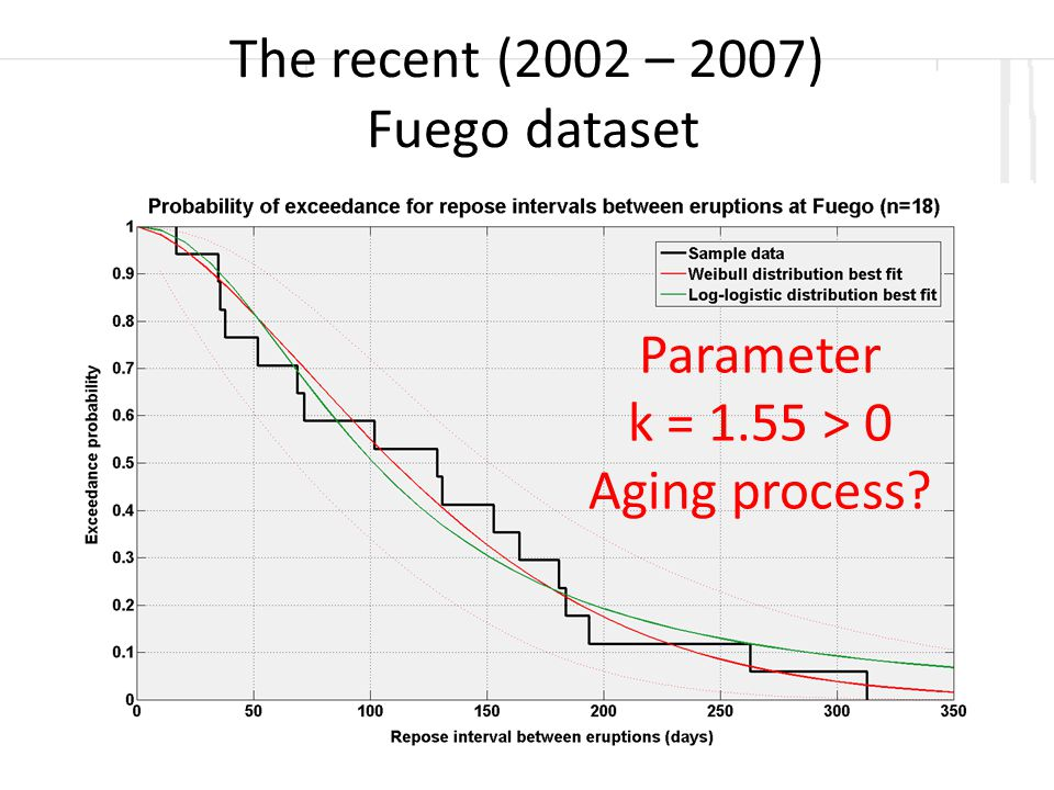 The recent (2002 – 2007) Fuego dataset Parameter k = 1.55 > 0 Aging process
