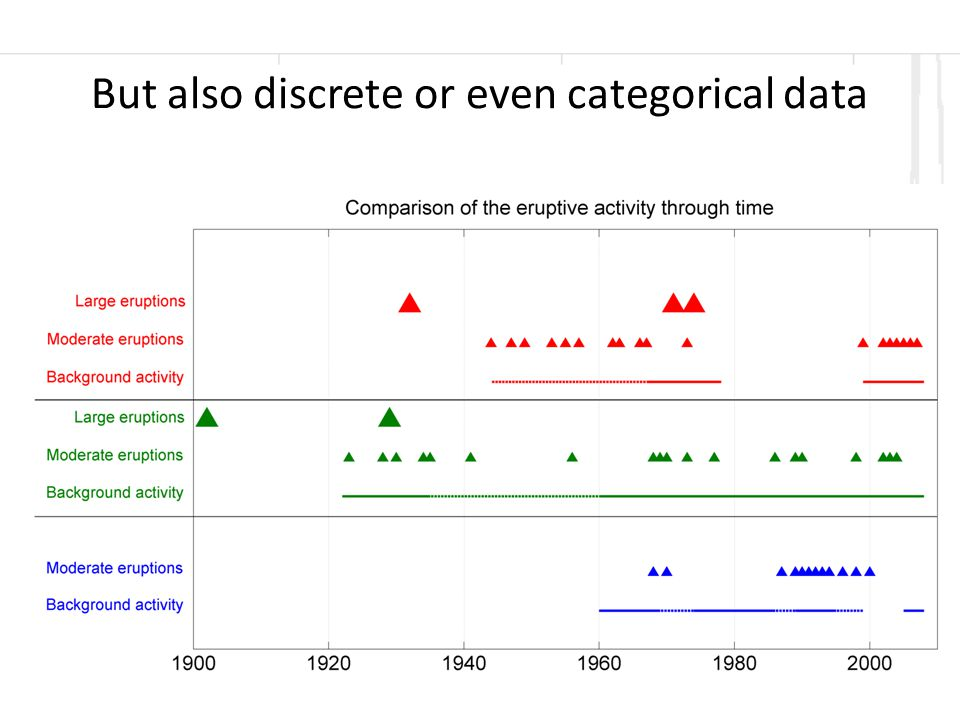 1500160017001800 19002000 1 2 3 4 Year VEI Clustering of eruptions since 1524?