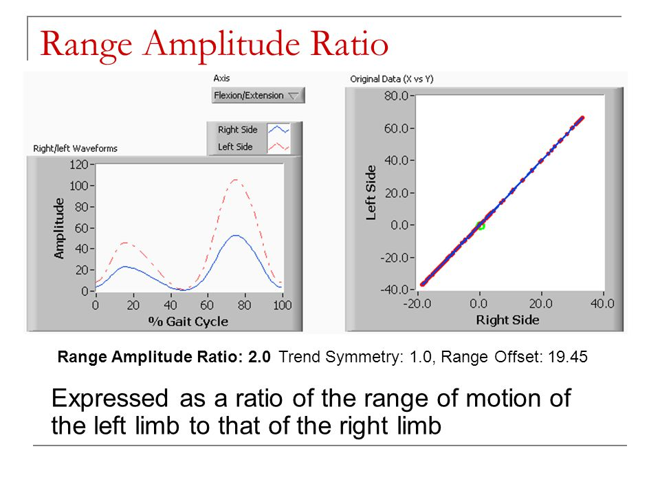 Range Amplitude Ratio Expressed as a ratio of the range of motion of the left limb to that of the right limb Range Amplitude Ratio: 2.0Trend Symmetry: