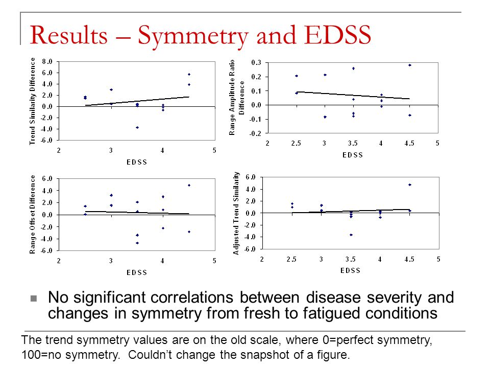 Results – Symmetry and EDSS No significant correlations between disease severity and changes in symmetry from fresh to fatigued conditions The trend s