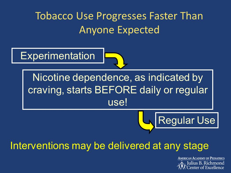 Tobacco Withdrawal Cigarette craving Anxiety Irritability Headache Insomnia Drowsiness Constipation Increased appetite Poor attention Impaired cognitive performance Decreased heart rate Symptoms occur within hours of stopping smoking, and may persist for weeks
