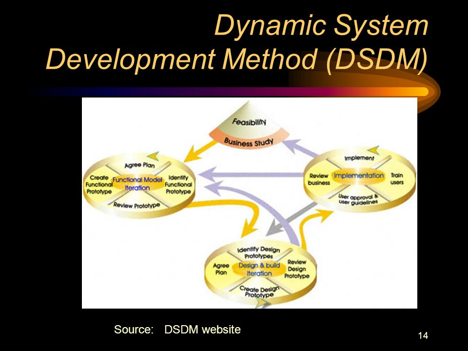 14 Dynamic System Development Method (DSDM) Source: DSDM website