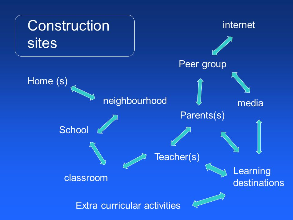 Home (s) neighbourhood Peer group Parents(s) School Teacher(s) classroom Construction sites media internet Learning destinations Extra curricular acti