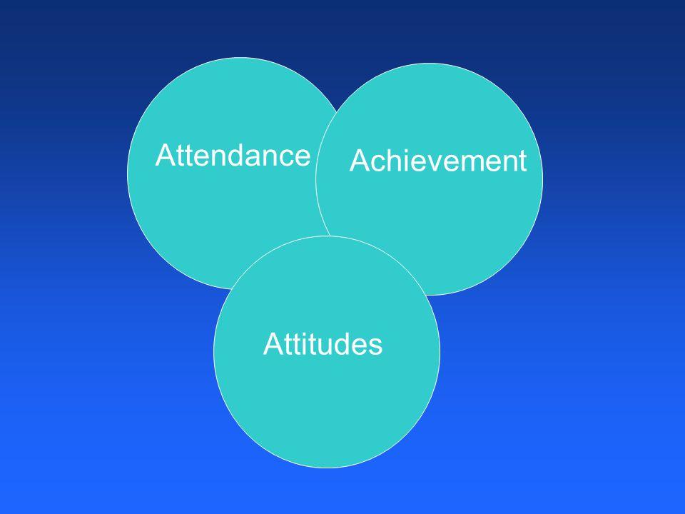 Attendance Achievement Attitudes