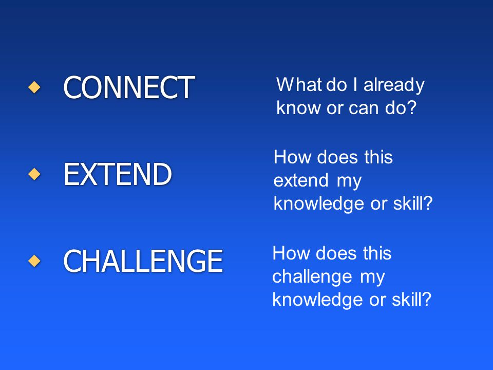  CONNECT  EXTEND  CHALLENGE  CONNECT  EXTEND  CHALLENGE What do I already know or can do? How does this extend my knowledge or skill? How does t