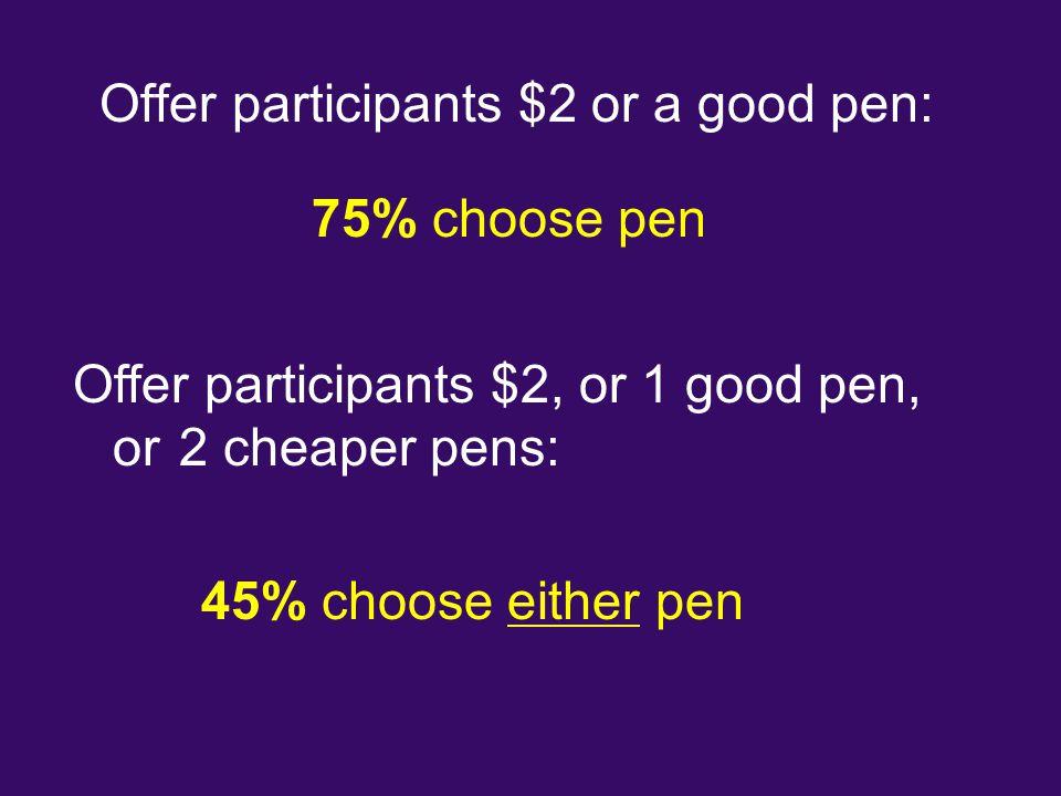 Offer participants $2 or a good pen: 75% choose pen Offer participants $2, or 1 good pen, or 2 cheaper pens: 45% choose either pen