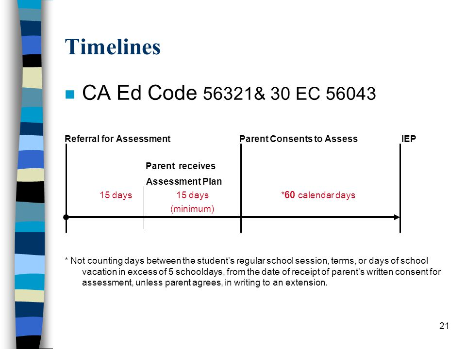 21 Timelines n CA Ed Code 56321& 30 EC 56043 Referral for Assessment Parent Consents to Assess IEP Parent receives Assessment Plan 15 days 15 days * 60 calendar days (minimum) * Not counting days between the student's regular school session, terms, or days of school vacation in excess of 5 schooldays, from the date of receipt of parent's written consent for assessment, unless parent agrees, in writing to an extension.