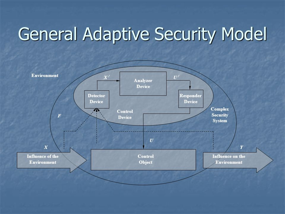General Adaptive Security Model Analyzer Device Detector Device Responder Device Control Object Complex Security System Control Device Influence of the Environment Influence on the Environment XY U X / U / F Environment