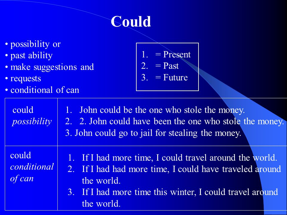possibility or past ability make suggestions and requests conditional of can Could could possibility 1.John could be the one who stole the money.