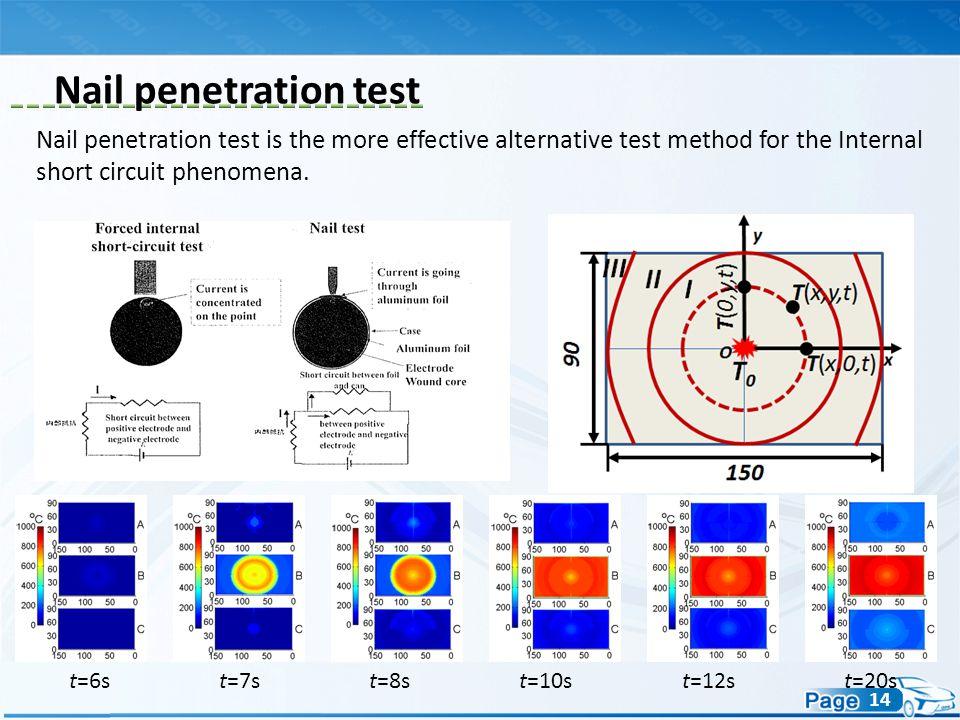 14 t=6st=7st=8st=10st=12st=20s Nail penetration test is the more effective alternative test method for the Internal short circuit phenomena. Nail pene