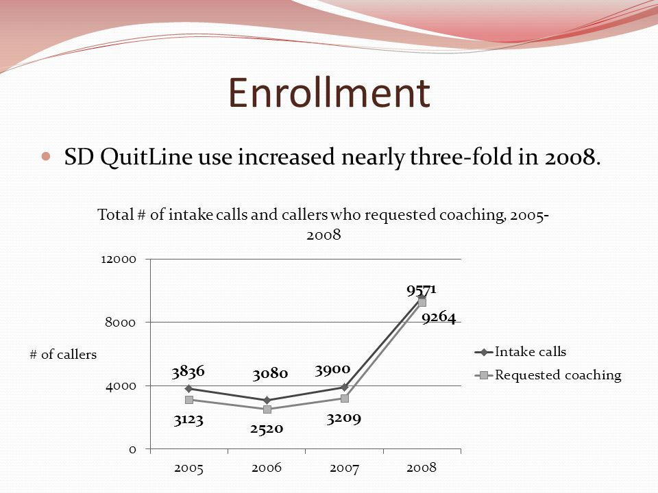 Enrollment SD QuitLine use increased nearly three-fold in 2008.