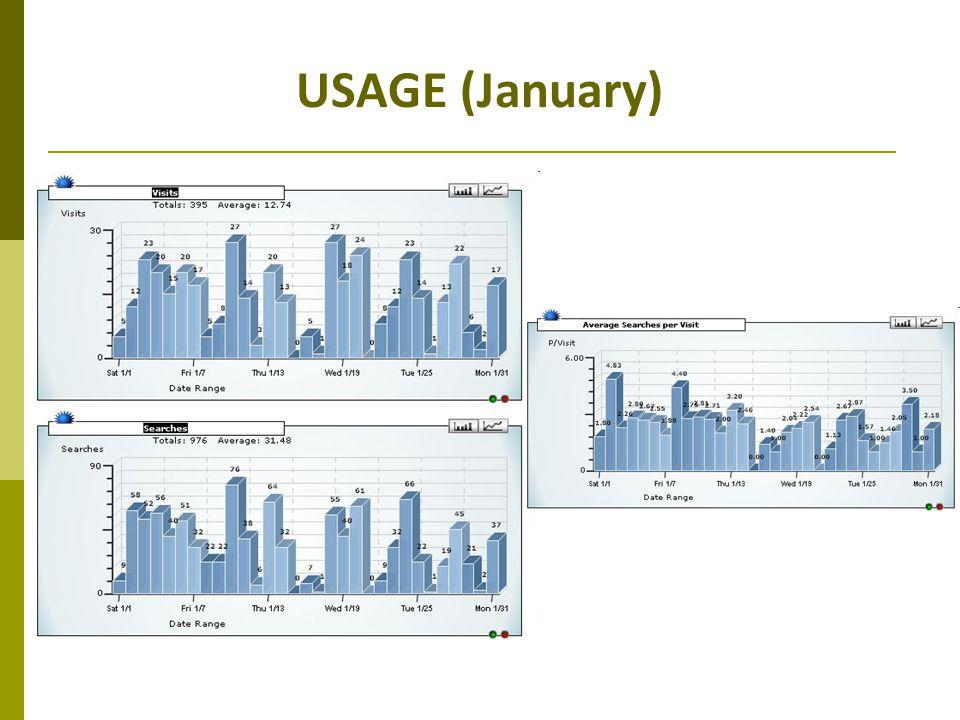 USAGE (January)