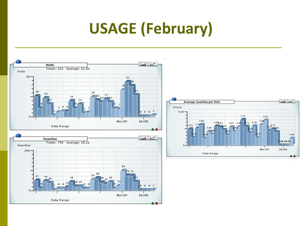 USAGE (February)