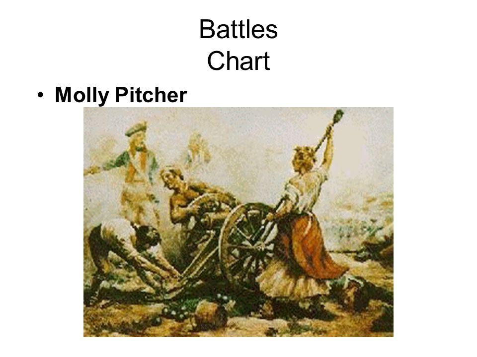 Battles Chart Molly Pitcher