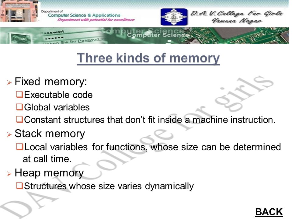  Fixed memory:  Executable code  Global variables  Constant structures that don't fit inside a machine instruction.  Stack memory  Local variabl
