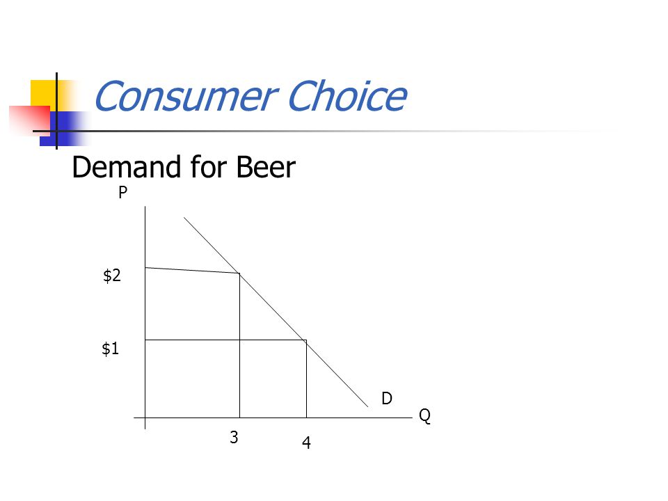 Consumer Choice Demand for Beer Q P 3 $2 $1 4 D