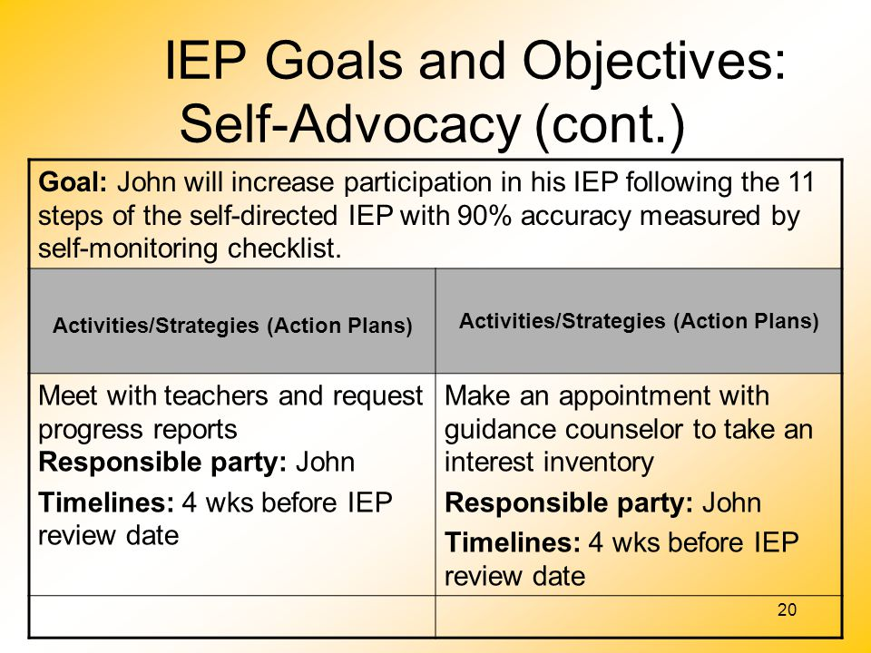 20 IEP Goals and Objectives: Self-Advocacy (cont.) Goal: John will increase participation in his IEP following the 11 steps of the self-directed IEP w