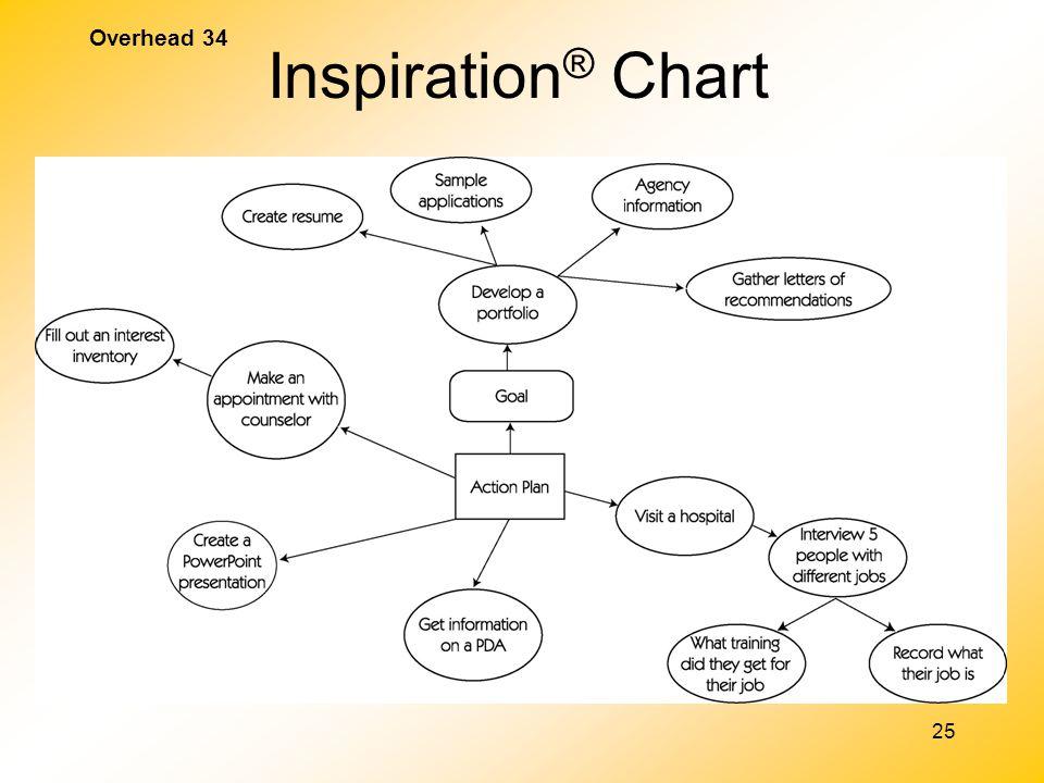 25 Overhead 34 Inspiration ® Chart