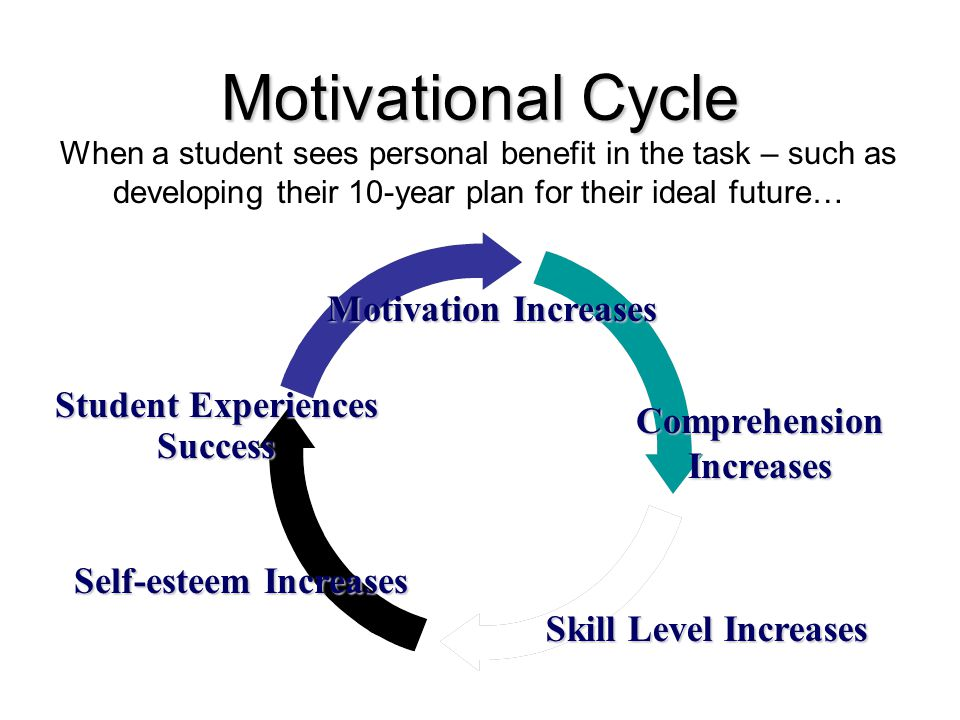 Motivational Cycle When a student sees personal benefit in the task – such as developing their 10-year plan for their ideal future… Skill Level Increases Self-esteem Increases Motivation Increases Student Experiences Success Comprehension Increases