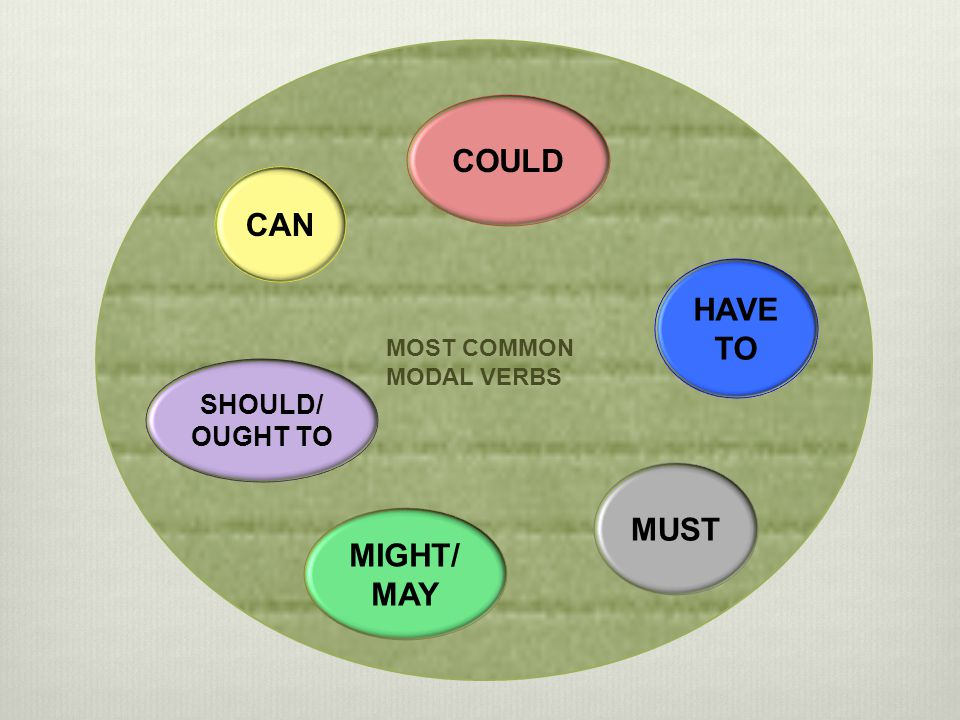 MOST COMMON MODAL VERBS CAN COULD HAVE TO MUST MIGHT/ MAY SHOULD/ OUGHT TO
