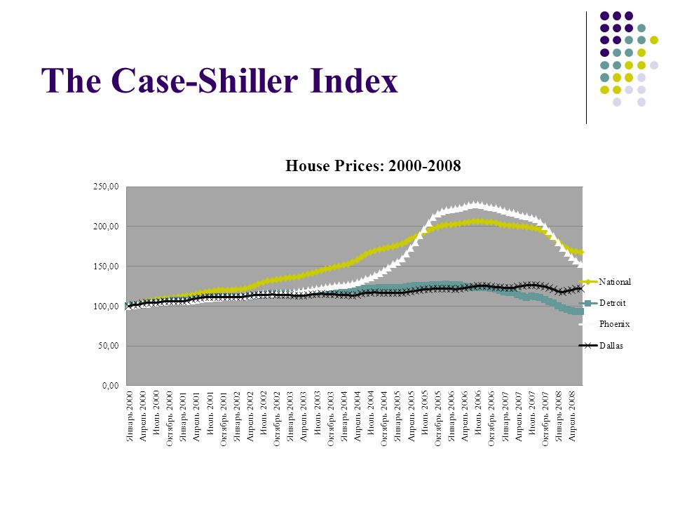 The Case-Shiller Index