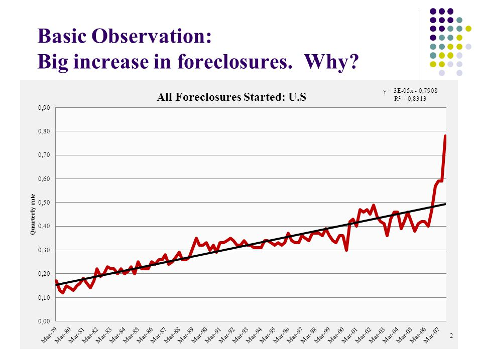 Basic Observation: Big increase in foreclosures. Why 2