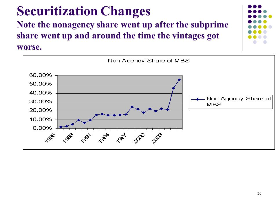 Securitization Changes Note the nonagency share went up after the subprime share went up and around the time the vintages got worse.