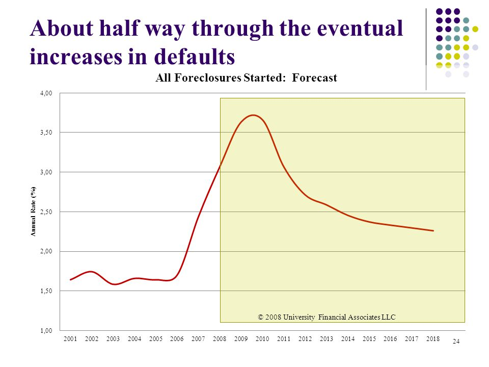 About half way through the eventual increases in defaults 24