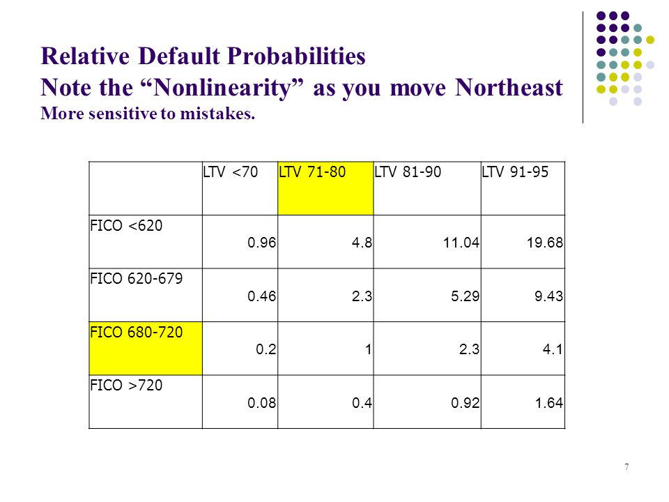 Relative Default Probabilities Note the Nonlinearity as you move Northeast More sensitive to mistakes.