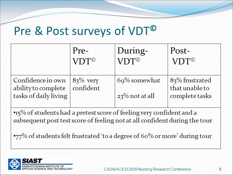 8 Pre & Post surveys of VDT © Pre- VDT © During- VDT © Post- VDT © Confidence in own ability to complete tasks of daily living 83% very confident 69% somewhat 23% not at all 83% frustrated that unable to complete tasks 15% of students had a pretest score of feeling very confident and a subsequent post test score of feeling not at all confident during the tour 77% of students felt frustrated 'to a degree of 60% or more' during tour CASN/ACESI 2009 Nursing Research Conference8