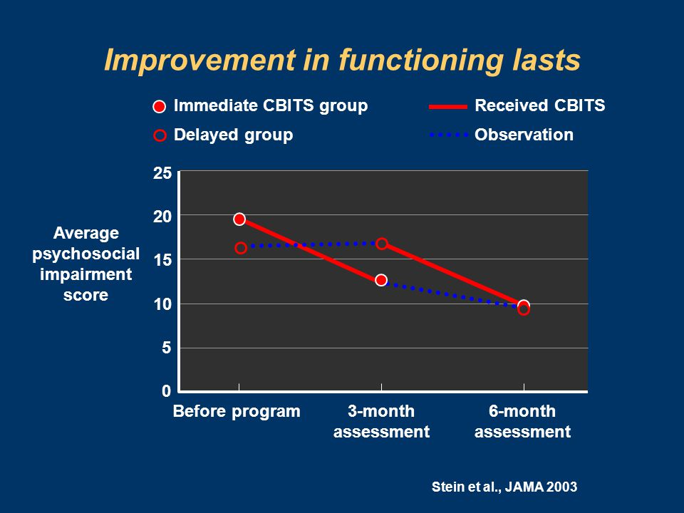 Improvement in functioning lasts Average psychosocial impairment score Immediate CBITS group Delayed group Received CBITS Observation 25 20 15 10 5 0